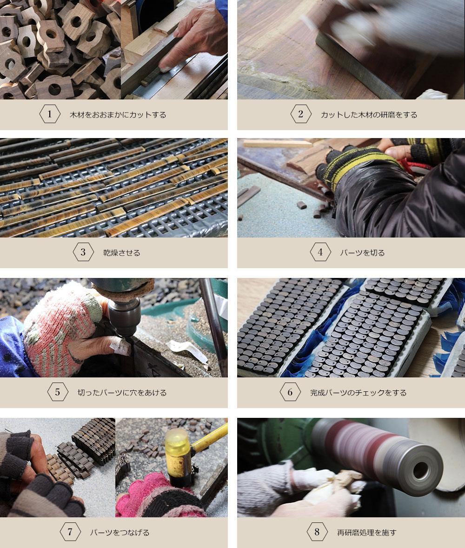 木製バンドケース工程